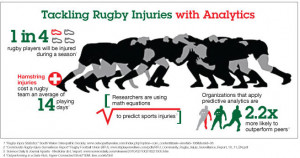 Rugby Injuries Vs Football Injuries Vulnerability to injury.