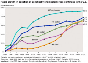 How Biotech Corporations and GMO Crops are Threatening the Environment ...