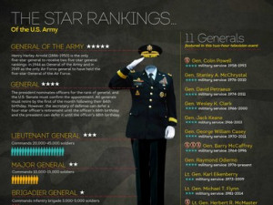 The star rankings of the U.S. Army: decoded.