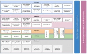 Enterprise Architecture Maturity Model