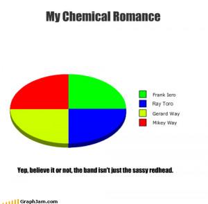 My Chemical Romance by IluvFrerard