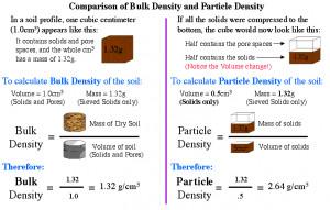 Bulk density poster
