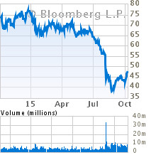 Current Stock Chart for VIACOM INC-CLASS B (VIAB)