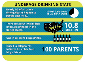The statistics showing teen binge drinking and alcohol abuse don't ...
