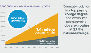 more-jobs-than-students.png