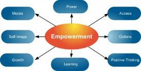 Empowerment Quotes: