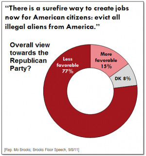 New Poll: Latino voters strongly reject anti-immigrant posturing from ...