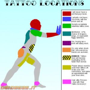 Tatuaggi zone e significati