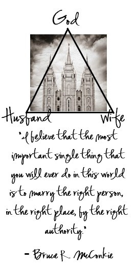 marriage One of my favorite illustrations! Closer you both get to God ...