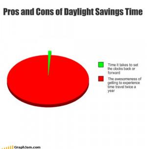 Daylight Savings Time - Chart by Balmung6