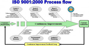 iso 9001 process flow chart source http wcqs co uk iso 9001 process ...