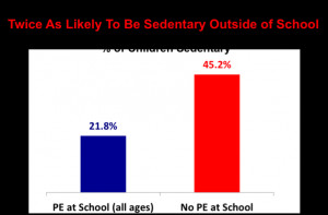 PE Increases Participation in All Activities