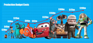 Production Budget Costs for Pixar Movies
