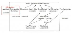 On the development of the Keynesian schools, I have already written a ...
