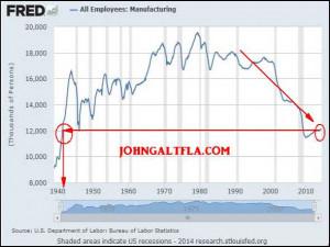 Labor Participation is below not just 1993 NAFTA levels but ...
