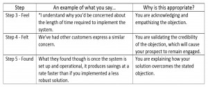 Overcoming Objections Overcoming sales objections