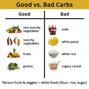 Seriously for the Last Time, There Are No GOOD or BAD Carbs…