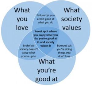 Sweet spot: talent, waardering en motivatie