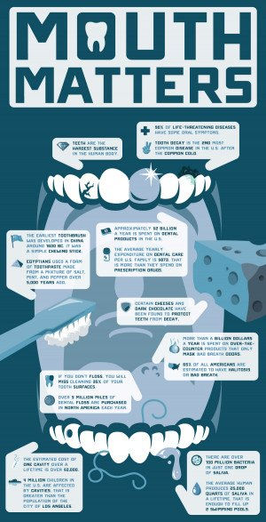 11 Your Mouth Matters – Dental Facts Infographic