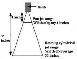 Figure 1. The gain in performance when a fan spray is changed to a ...