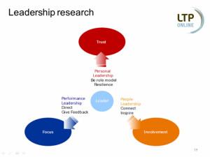 Leadership Development And...