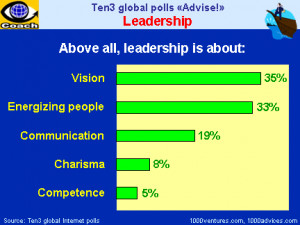 Leadership Roles: Creating Vision, Energizing People, Communication ...