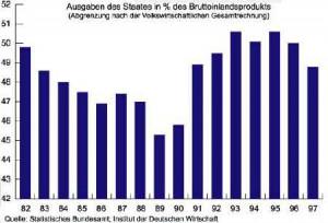 Ausgaben des Staates (in Prozent des Bruttoinlandsprodukts) 1982-1997