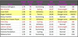 Usain Bolt Body Fat