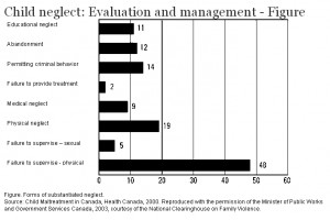 Child neglect: Evaluation and management