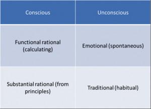 Classics of Social Science 3: Max Weber – Interpreter of (human ...