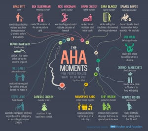 Aha Moments: How World Icons Got their Ideas and Inspiration ...