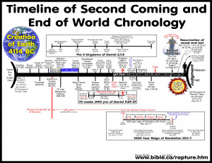 rapture-second-coming-end-of-world-end-times-last-days-tribulation ...