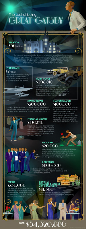 The True Cost Of Living Like Jay Gatsby [Infographic]
