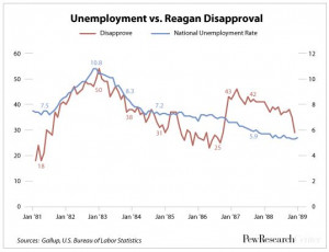 Unemployment vs. Reagan Disapproval Rate, 1981-1989