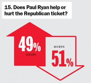 Click below chart to view House Race Ratings
