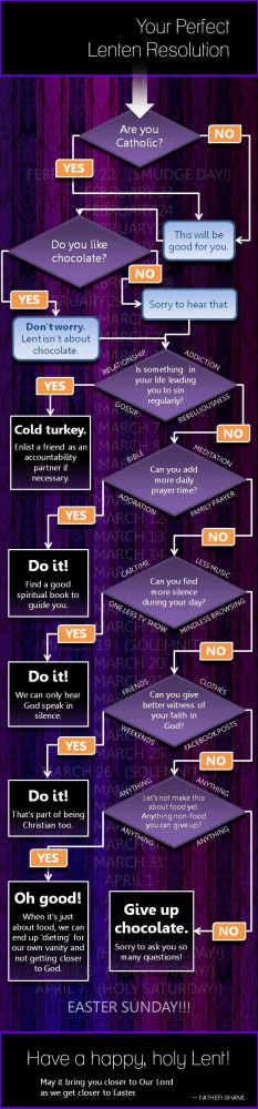 How to pick a resolution for Lent!