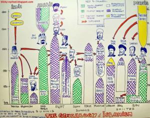 The Genealogy of Islamism
