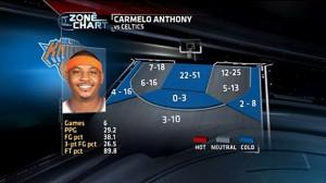 TrueHoop: Carmelo Anthony