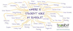 30 Places for Student Voice in Schools