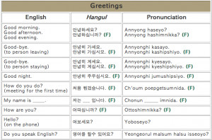 ... , it is further broken down into English, Hangul and pronunciation