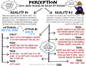 Perception Flowchart Perception Is Reality Quotes