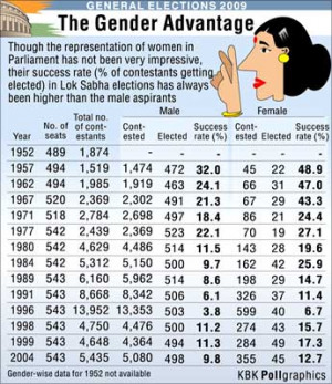 Women fare better than men in Lok Sabha polls - Lok Sabha Election
