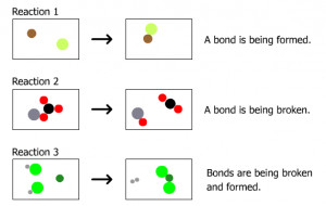 Types Of Chemical Reactions Chemthink: chemical reactions