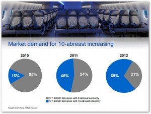 Boeing realizes that 10-abreast isn't the most comfortable for the 777 ...