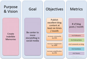 ... out your purpose, goals, objectives and metrics for social media