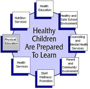 Physical Education of the Coordinated School Health Model