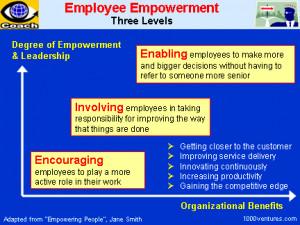 Employee Empowerment: 3 levels