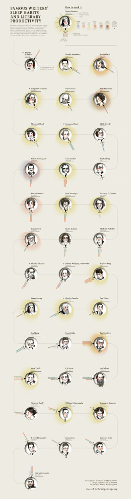 Famous Writer's Sleep Habits And Literary Productivity [Infographic]