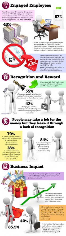Employee Recognition Motivation