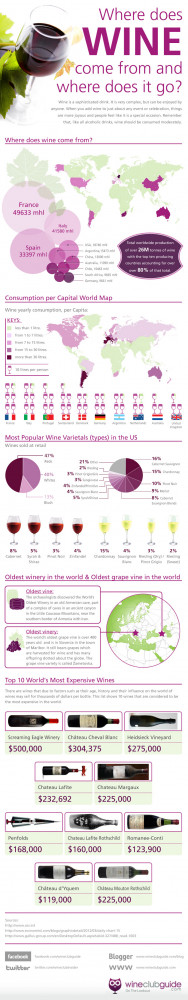 ... wine consumption are outlined with the most popular choice of wine